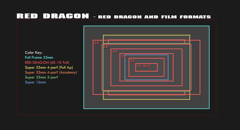 Red Sensor Vs Film Formats Hollywood Camera Inc
